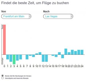 Der statistisch beste Zeitraum in Wochen für die Flugbuchung von Frankfurt nach Las Vegas